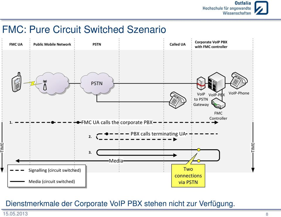 FMC UA calls the corporate PBX FMC Controller TIME Signalling (circuit switched) Media (circuit