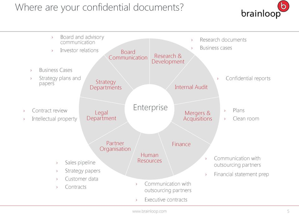 Development Research documents Business cases Internal Audit Confidential reports Contract review Intellectual property Legal Department Enterprise