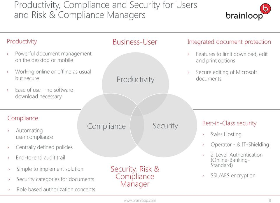 Compliance Automating user compliance Centrally defined policies End-to-end audit trail Simple to implement solution Security categories for documents Role based authorization concepts