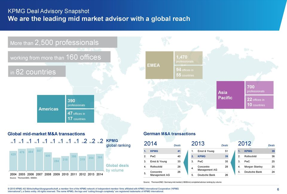 2 no. 2 KPMG global ranking German M&A transactions 2014 Deals 2013 Deals 2012 Deals 429 476 484 507 400 284 318 386 319 354 366 2004 2005 2006 2007 2008 2009 2010 2011 2012 2013 2014 Source: