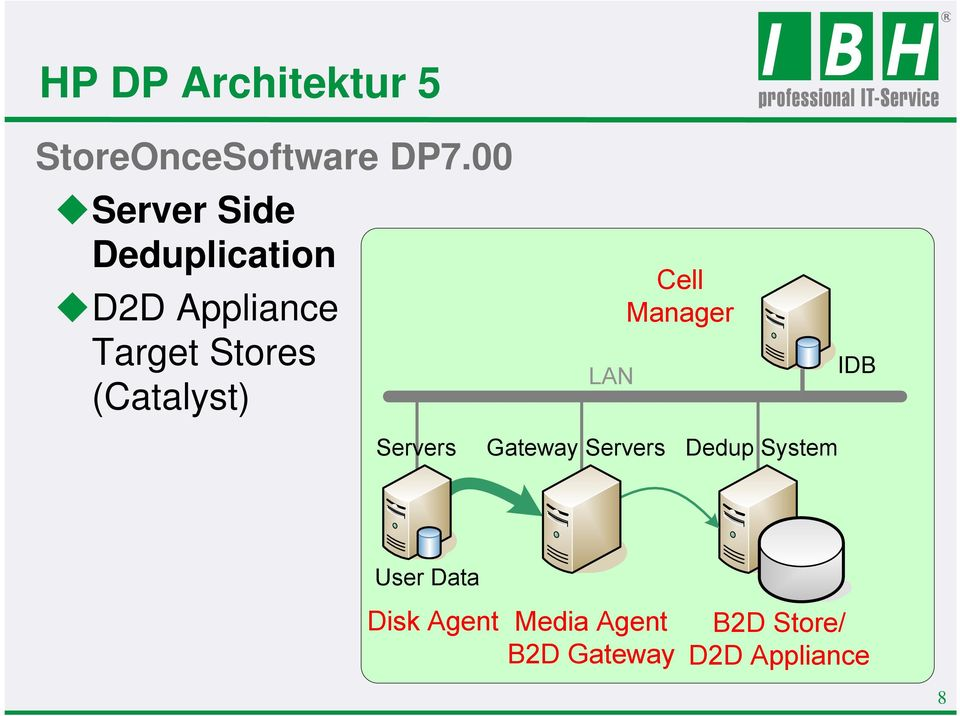 (Catalyst) LAN Cell Manager IDB Servers Gateway Servers