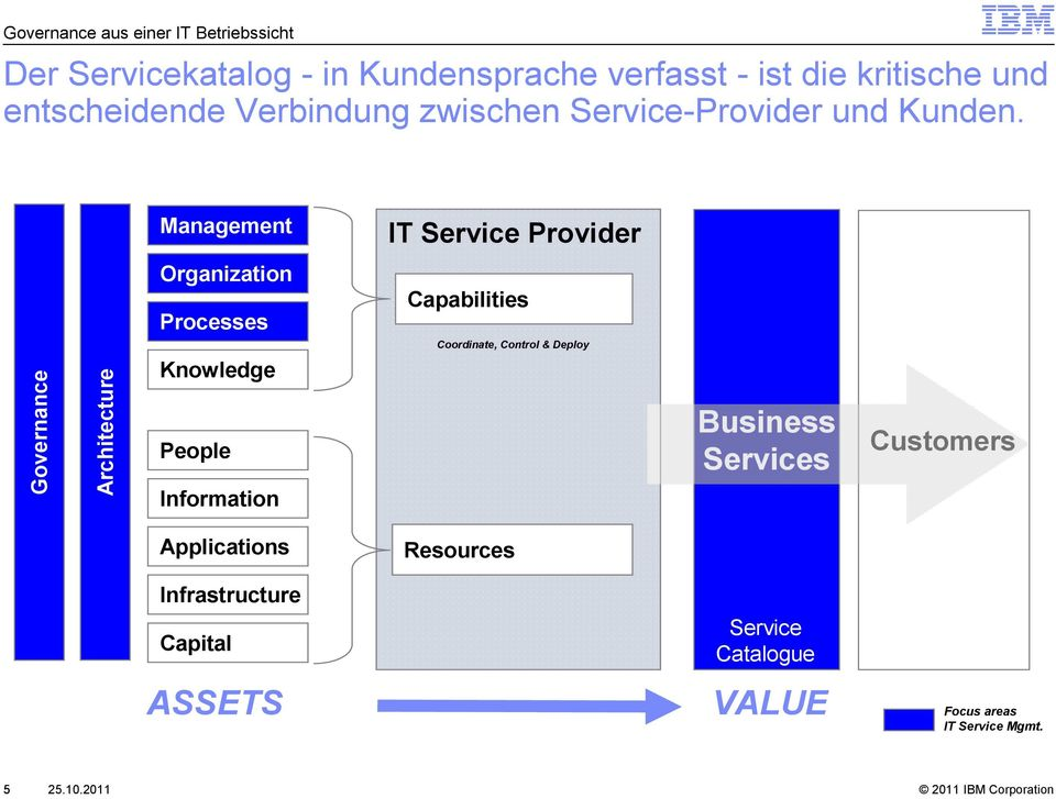 IT Service Provider Governance Architecture Organization es Knowledge People Information Capabilities