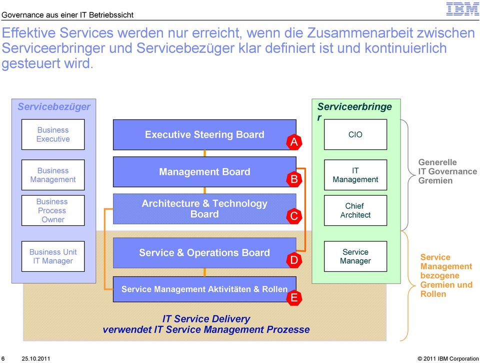 Servicebezüger Business Executive Executive Steering Board A Serviceerbringe r CIO Business Board B IT Generelle IT Governance Gremien