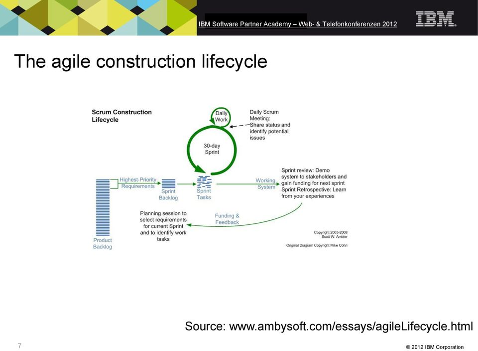 lifecycle Source: www.