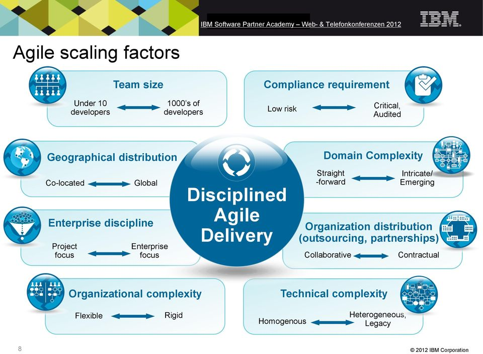 Agile Delivery Domain Complexity Straight -forward Intricate/ Emerging Organization distribution (outsourcing,
