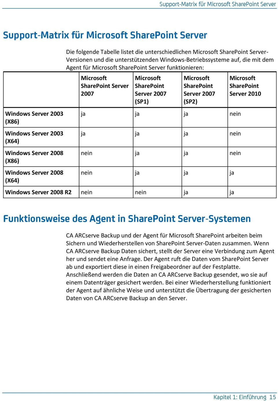 funktionieren: Microsoft SharePoint Server 2007 Microsoft SharePoint Server 2007 (SP1) Microsoft SharePoint Server 2007 (SP2) ja ja ja nein ja ja ja nein nein ja ja nein nein ja ja ja Windows Server