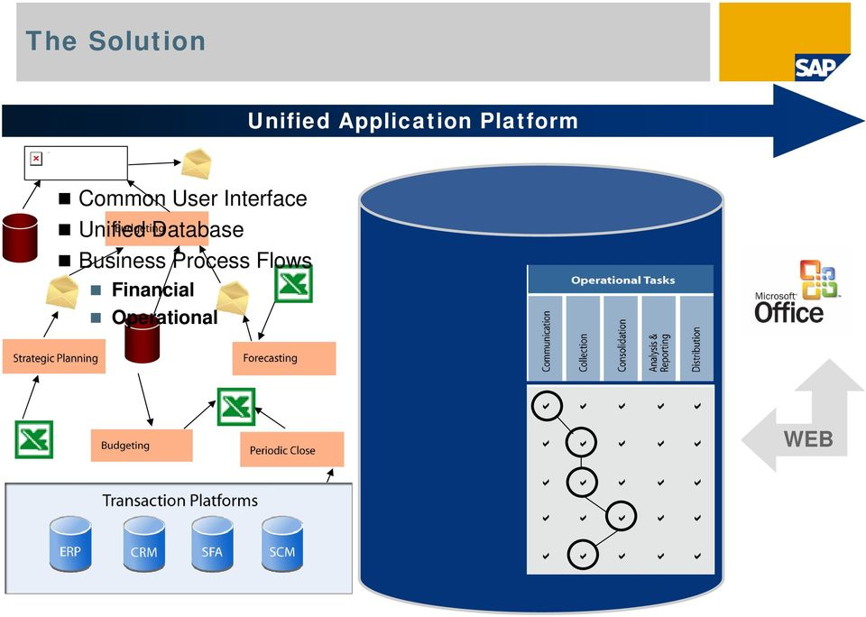 Interface Unified Database