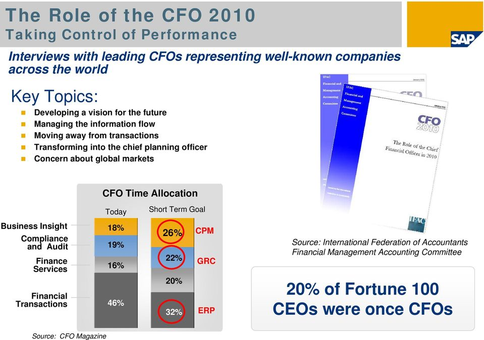 CFO Time Allocation Today Short Term Goal Business Insight Compliance and Audit Finance Services 18% 19% 16% 26% 22% CPM GRC Source: International Federation