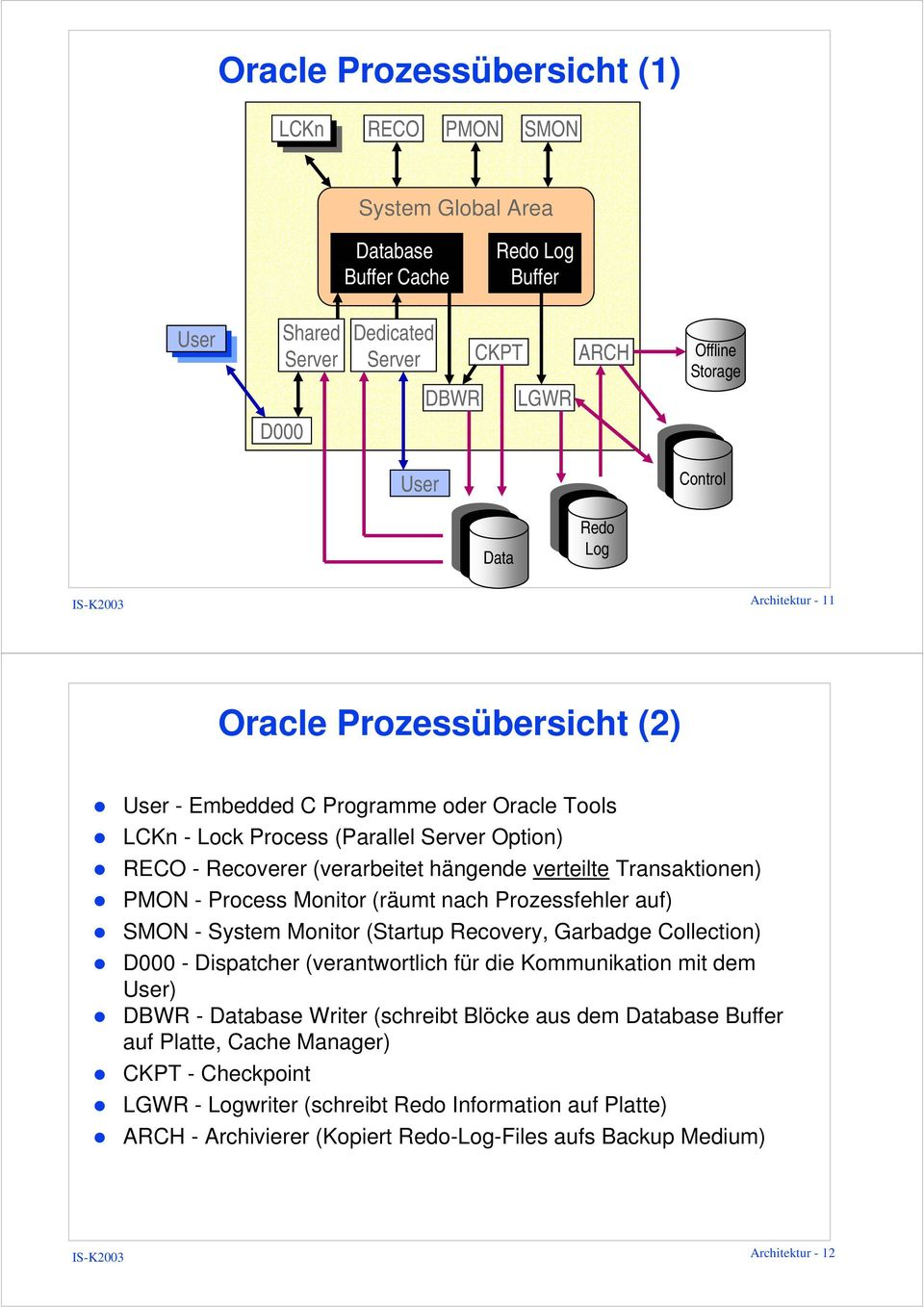 Process Monitor (räumt nach Prozessfehler auf) SMON - System Monitor (Startup Recovery, Garbadge Collection) D000 - Dispatcher (verantwortlich für die Kommunikation mit dem User) DBWR - Database