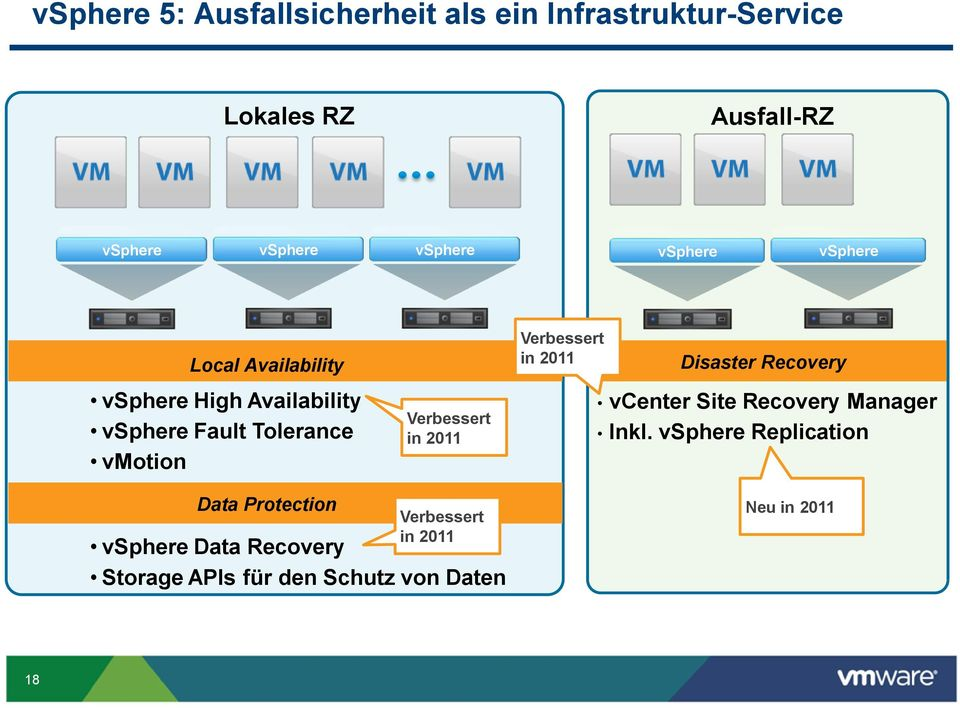 Verbessert in 2011 Verbessert in 2011 Disaster Recovery vcenter Site Recovery Manager Inkl.