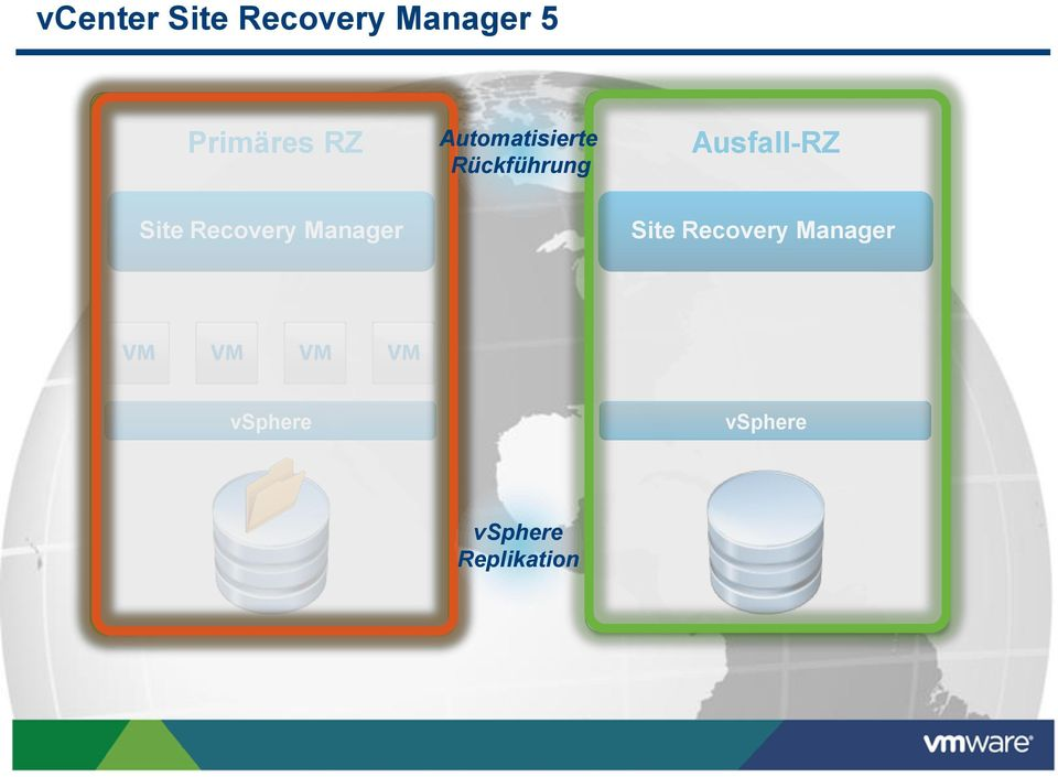 Site Recovery Manager Site Recovery