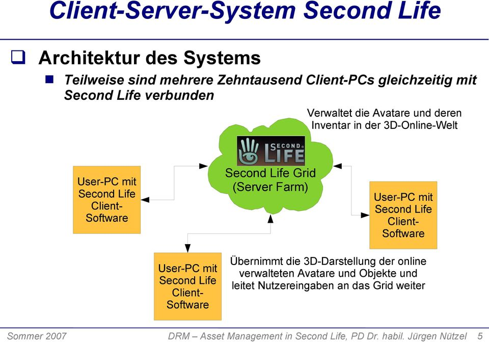 Farm) User-PC mit Second Life Client- Software User-PC mit Second Life Client- Software Übernimmt die 3D-Darstellung der online