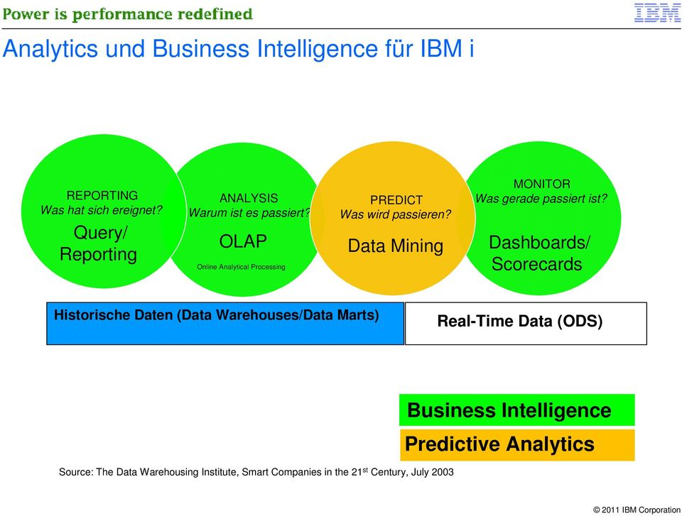 Dashboards/ Scorecards Historische Daten (Data Warehouses/Data Marts) Real-Time Data (ODS) Business Intelligence Predictive