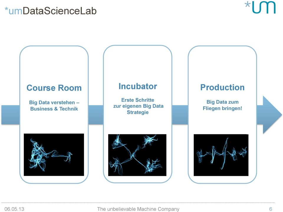 eigenen Big Data Strategie Production Big Data zum