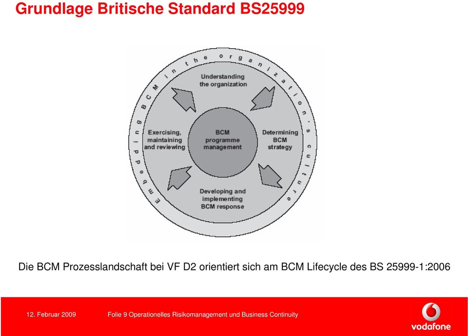 Lifecycle des BS 25999-1:2006 12.