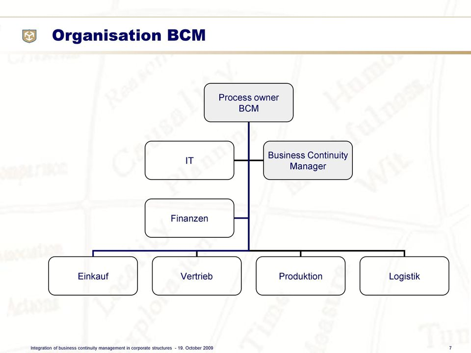 Integration of business continuity management
