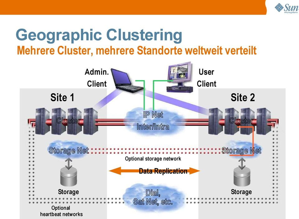 Client User Client Site 2 Cluster IP Net Inter/Intra Cluster Storage
