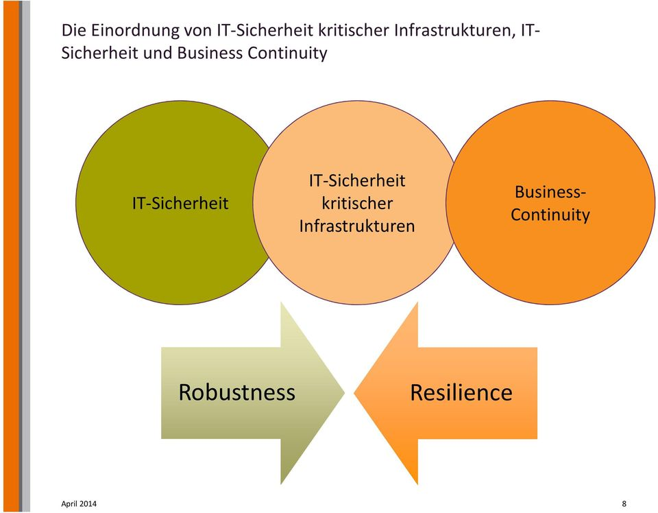 Continuity IT-Sicherheit IT-Sicherheit kritischer