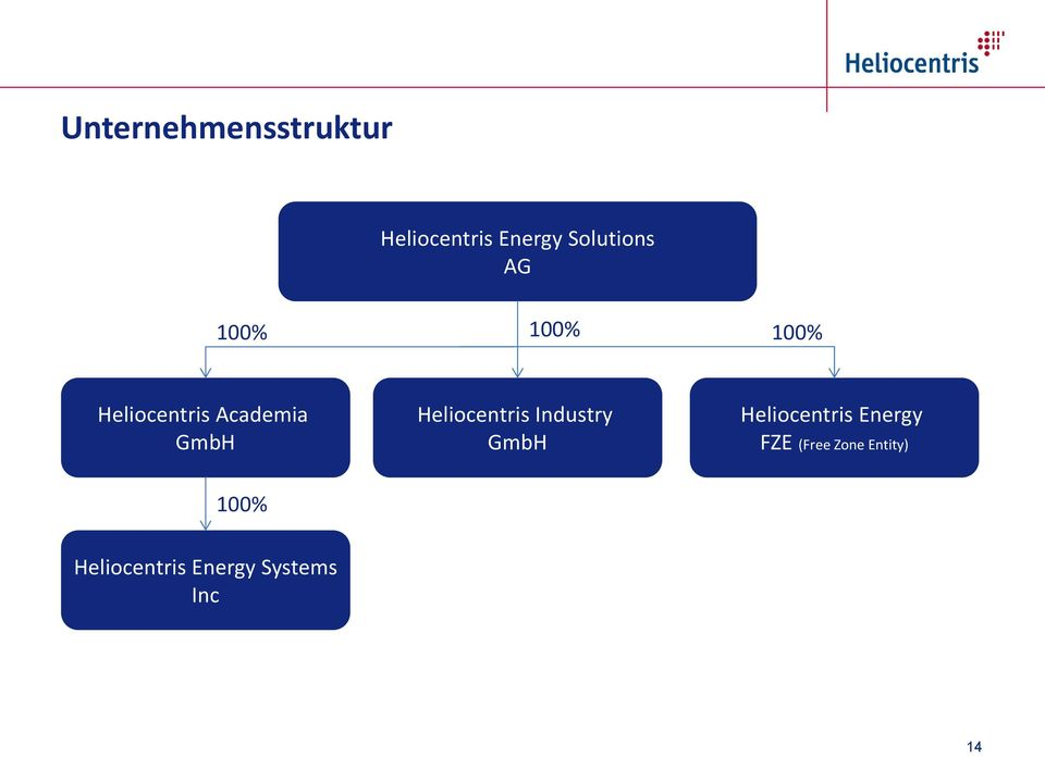 Heliocentris Industry GmbH Heliocentris Energy FZE