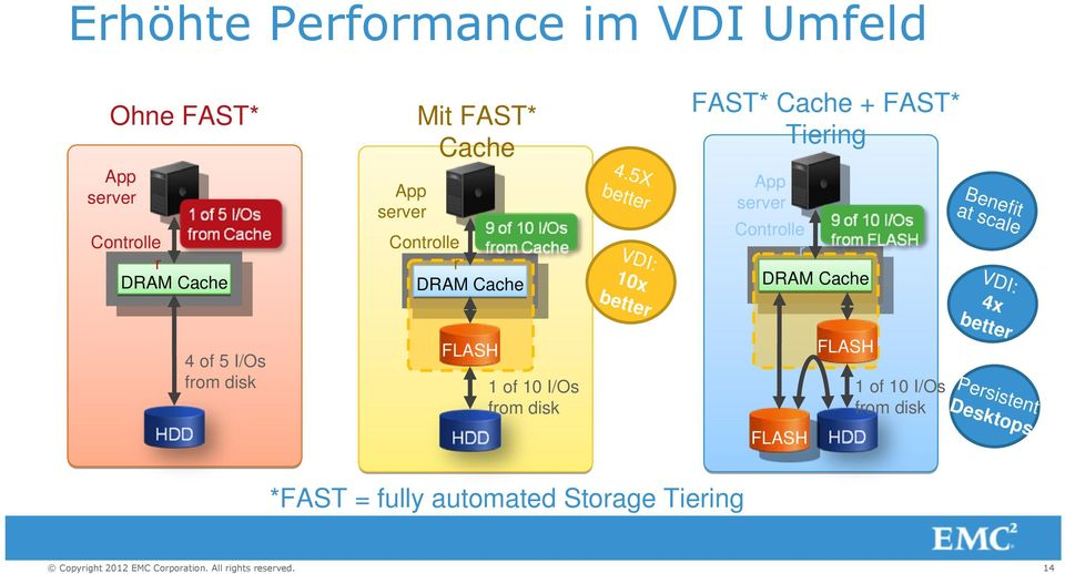 5X better VDI: 10x better FAST* Cache + FAST* Tiering App server Controlle r DRAM Cache FLASH 1 of
