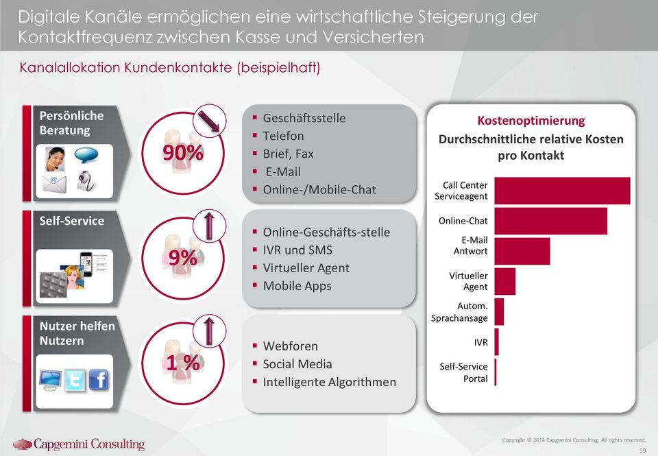 relative Kosten pro Kontakt Call Center Serviceagent Self-Service 9% Online-Geschäfts-stelle IVR und SMS Virtueller Agent Mobile Apps
