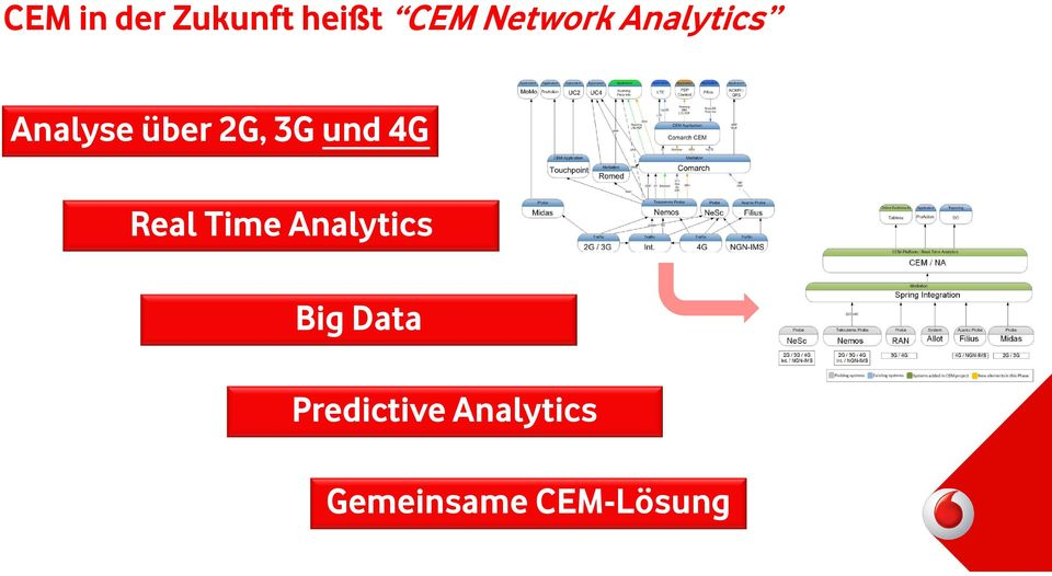 Real Time Analytics Big Data