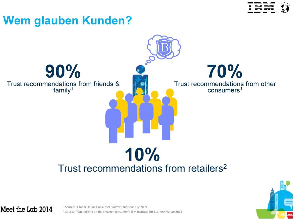 recommendations from other B 10% Trust recommendations from retailers 2 3 1