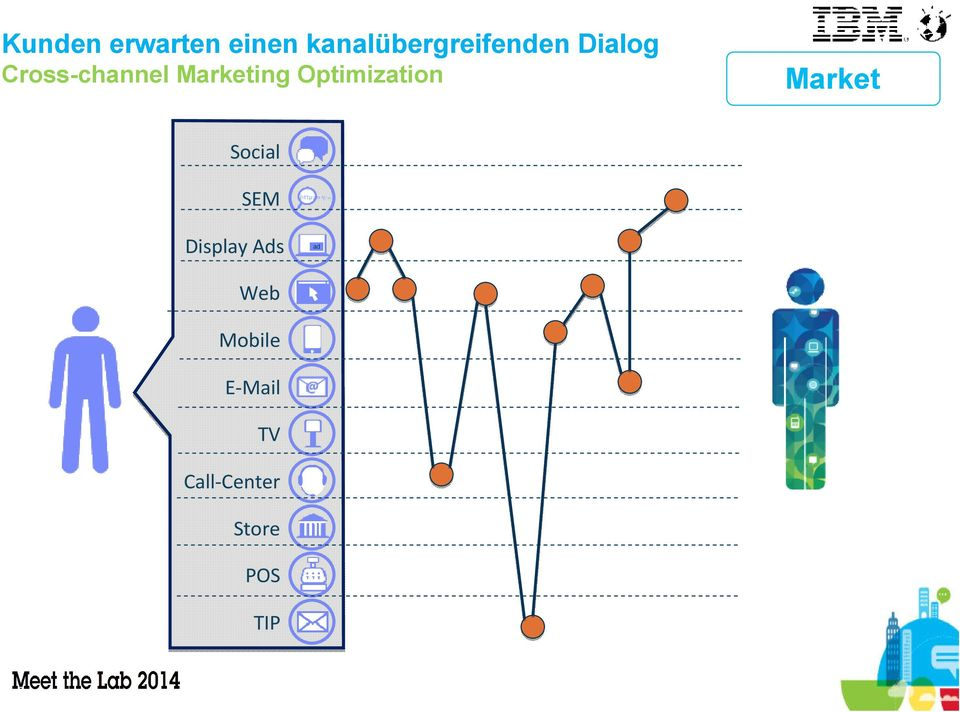 ing Optimization Social SEM Display Ads