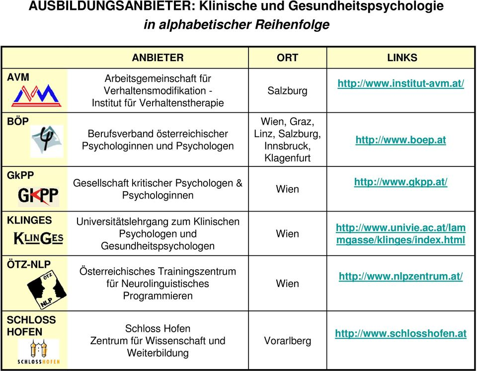 at GkPP Gesellschaft kritischer Psychologen & Psychologinnen Wien http://www.gkpp.at/ KLINGES Universitätslehrgang zum Klinischen Psychologen und Gesundheitspsychologen Wien http://www.univie.ac.