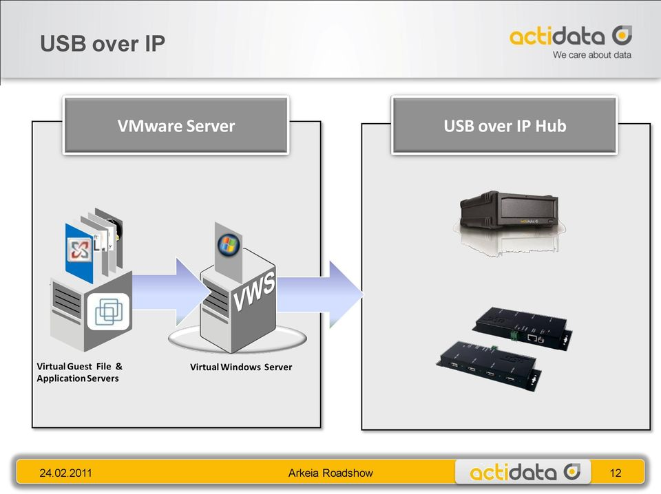 Application Servers Virtual