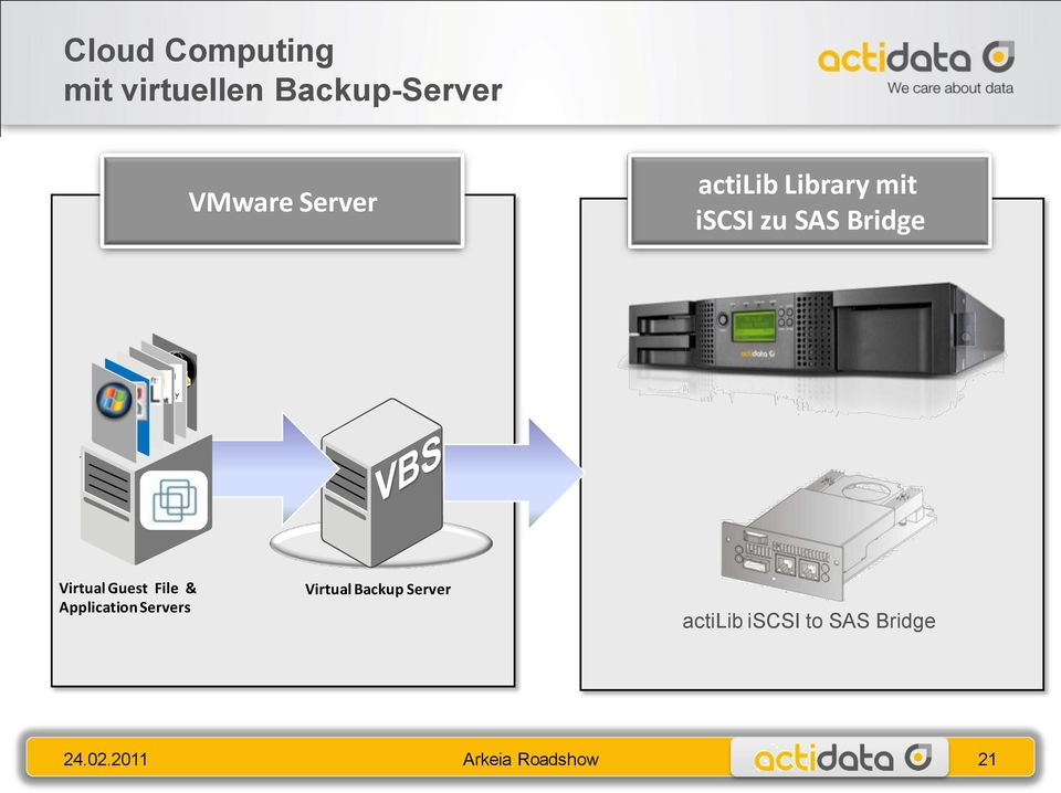 Guest File & Application Servers Virtual Backup Server