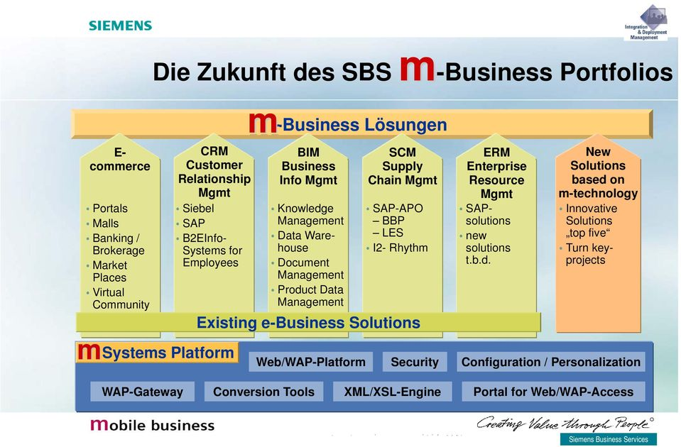 Chain Mgmt SAP-APO BBP LES I2- Rhythm Existing e-business Solutions Web/WAP-Platform Security ERM Enterprise Resource Mgmt SAPsolutions new solutions t.b.d.