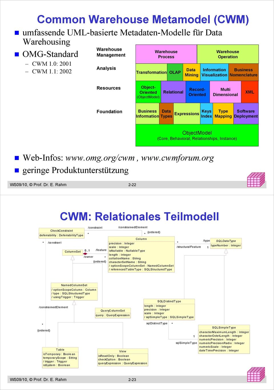 (ObjectModel) Relational Multi Dimensional XML Foundation Business Data Information Types Keys Expressions Index Type Mapping Software Deployment ObjectModel (Core, Behavioral, Relationships,