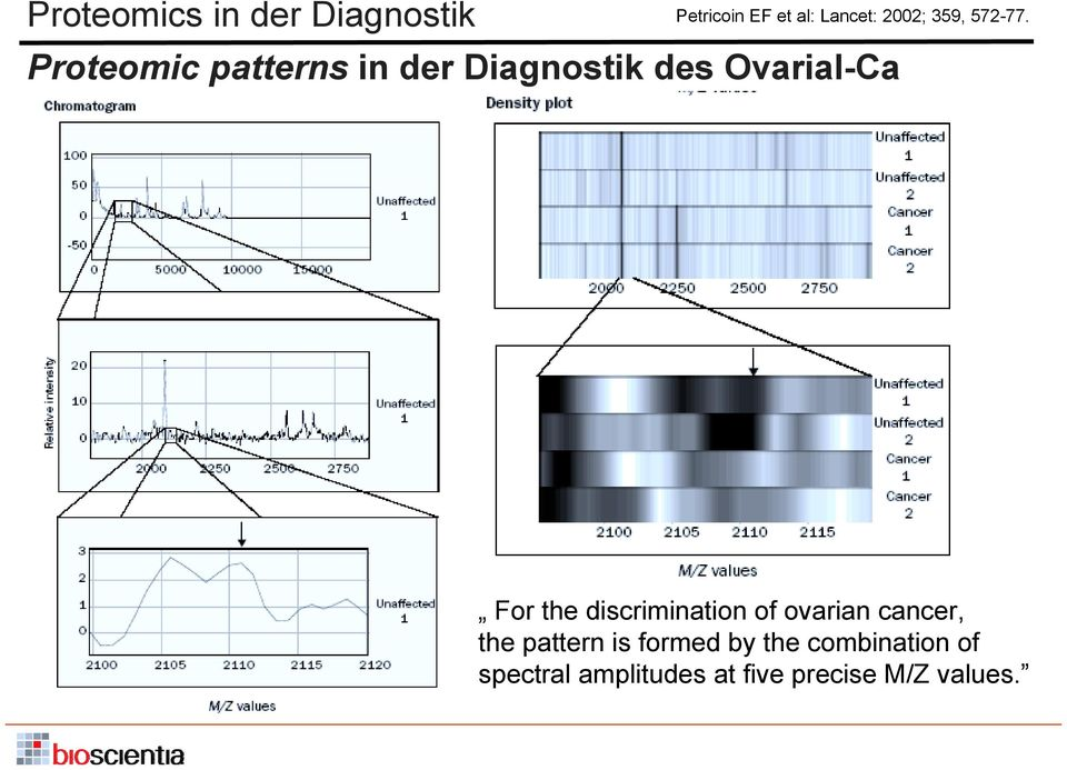 Proteomic patterns in der Diagnostik des Ovarial-Ca For the