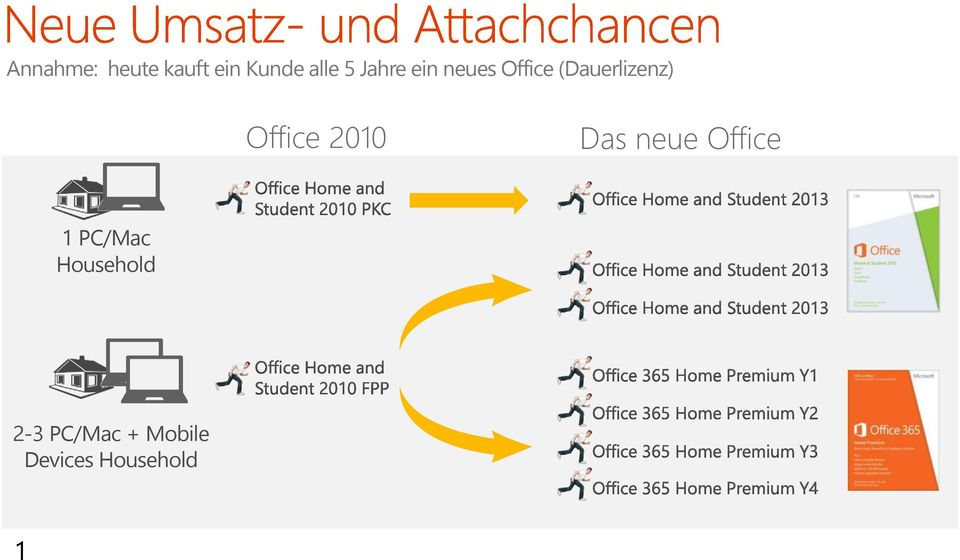 Office 2010 Das neue Office 1 PC/Mac