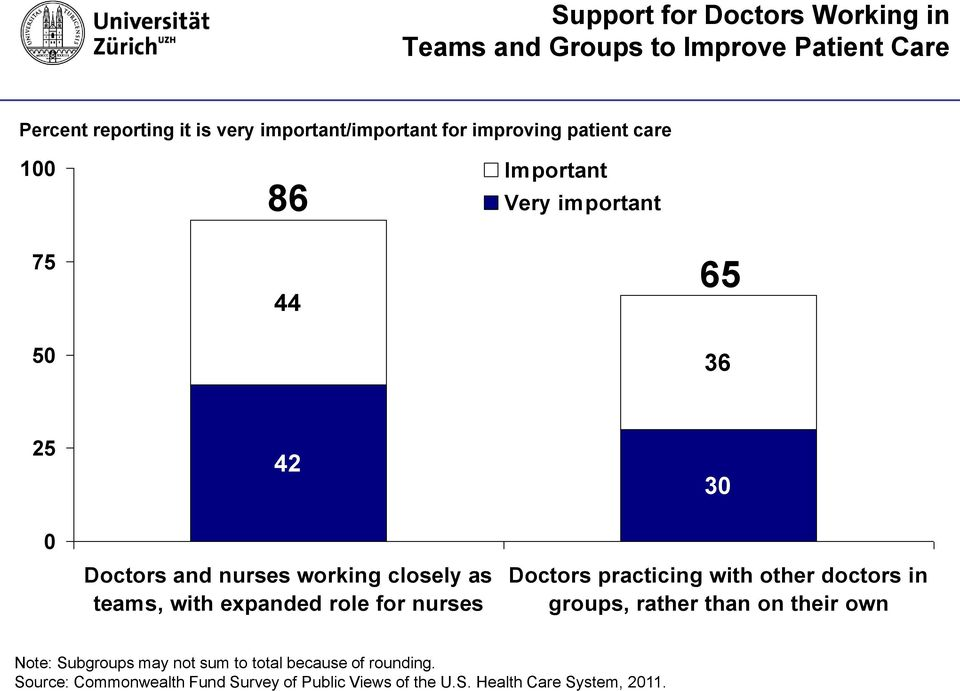 with expanded role for nurses 30 Doctors practicing with other doctors in groups, rather than on their own Note: Subgroups