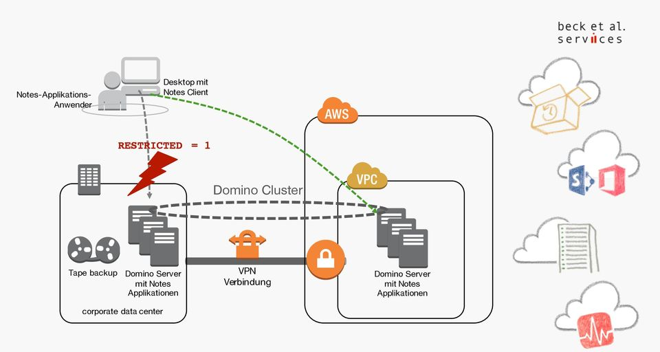 Cluster Tape backup Domino Server VPN