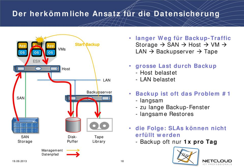 Backup ist oft das Problem #1 - langsam - zu lange Backup-Fenster - langsame Restores SAN Storage Disk-