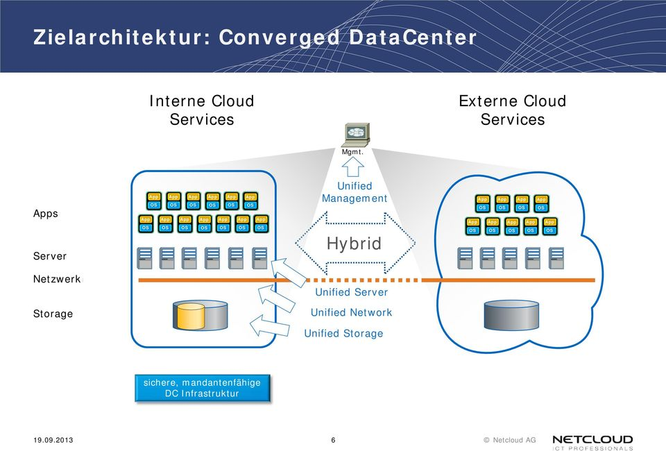 s Server Unified Management Hybrid Netzwerk Unified Server Storage