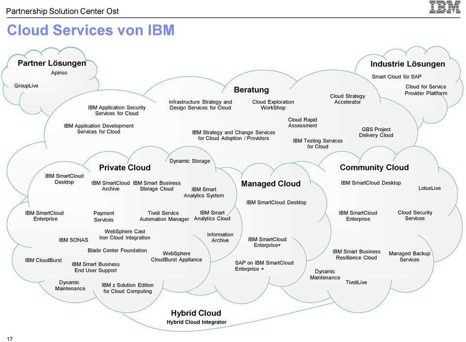 Accelerator Industrie Lösungen Industrie Lösungen Smart Cloud für SAP GBS Project Delivery Cloud Cloud for Service Provider Plattform IBM SmartCloud Enterprise IBM CloudBurst IBM SmartCloud Desktop