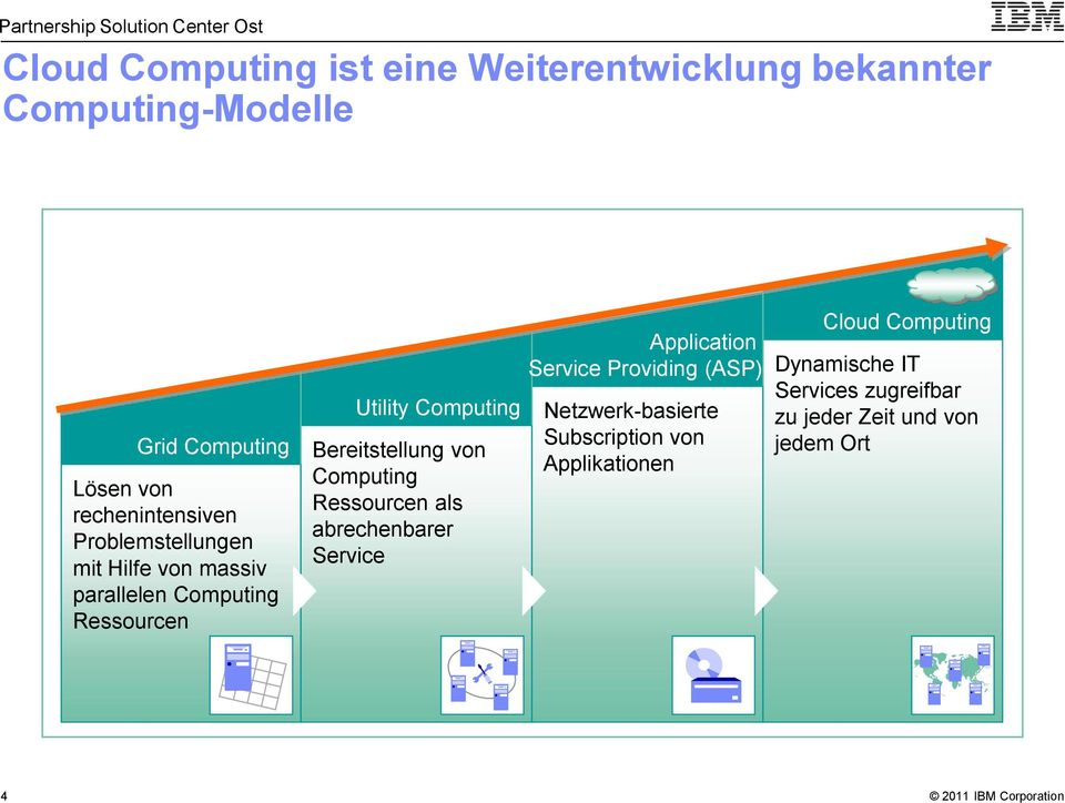 Bereitstellung von Computing Ressourcen als abrechenbarer Service Application Service Providing (ASP)