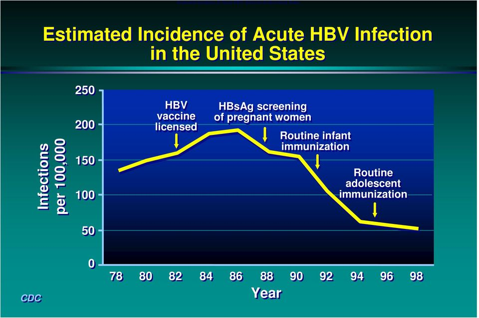 200 150 100 HBV vaccine licensed HBsAg screening of pregnant women Routine infant
