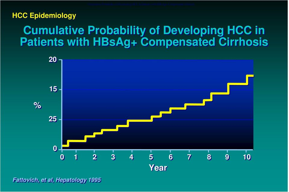 Probability of Developing HCC in Patients with HBsAg+ Compensated