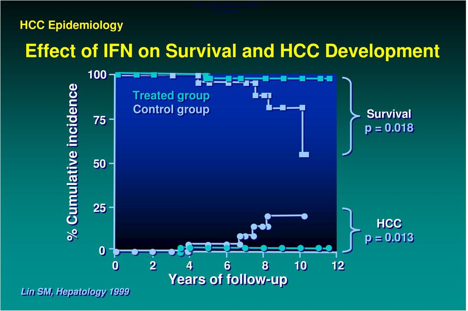 Treated group Control group Effect of IFN on Survival and HCC
