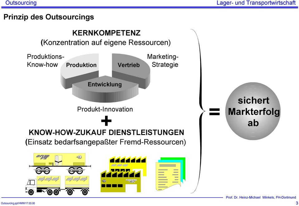 Strategie Entwicklung Produkt-Innovation + KNOW-HOW-ZUKAUF