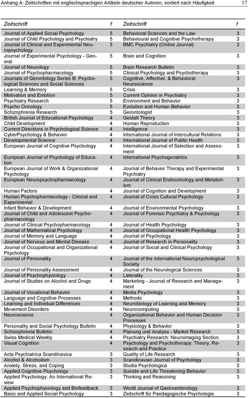 Experimental Psychology - General 5 Brain and Cognition 3 Journal of Neurology 5 Brain Research Bulletin 3 Journal of Psychopharmacology 5 Clinical Psychology and Psychotherapy 3 Journals of