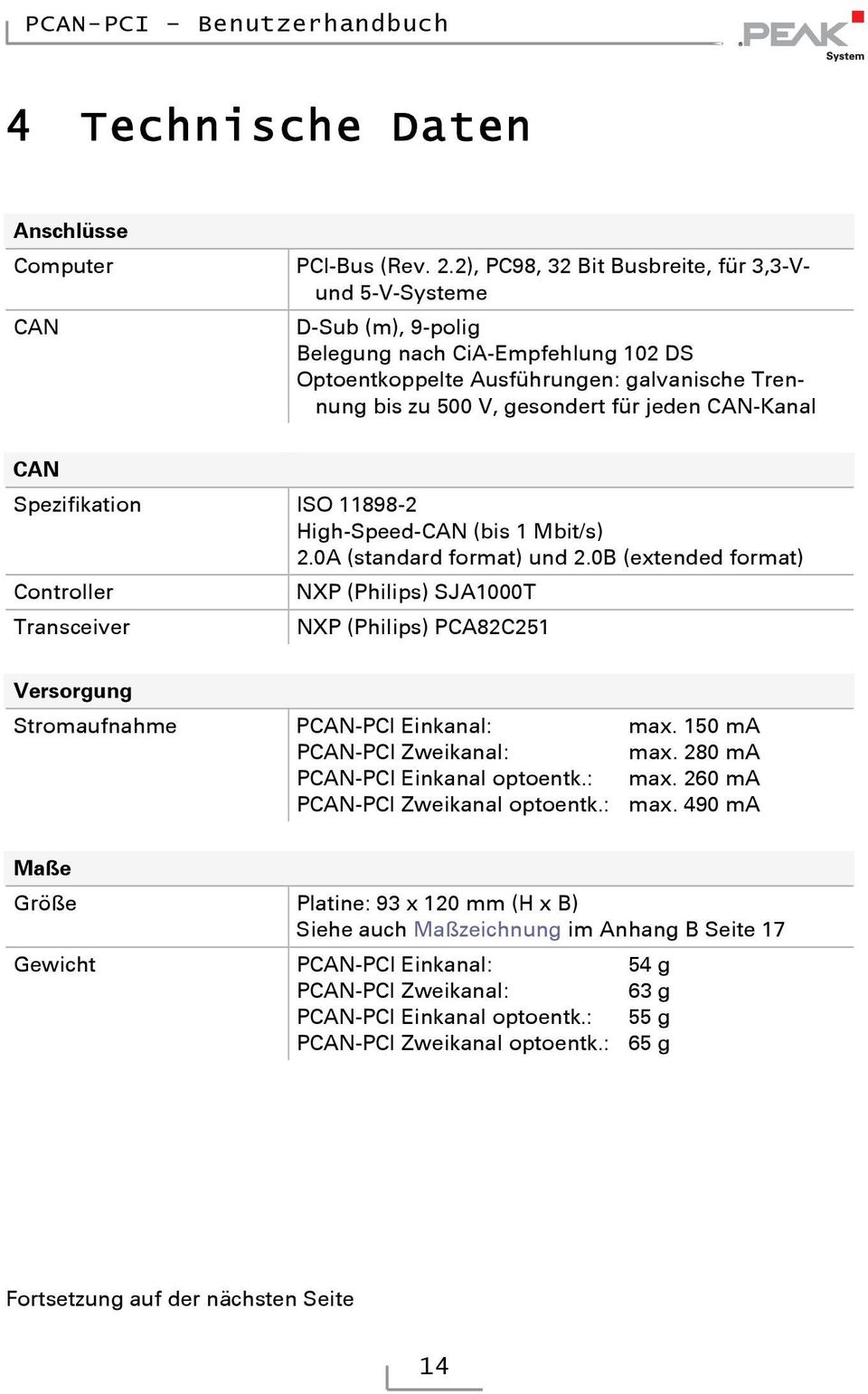 CAN-Kanal CAN Spezifikation ISO 11898-2 High-Speed-CAN (bis 1 Mbit/s) 2.0A (standard format) und 2.