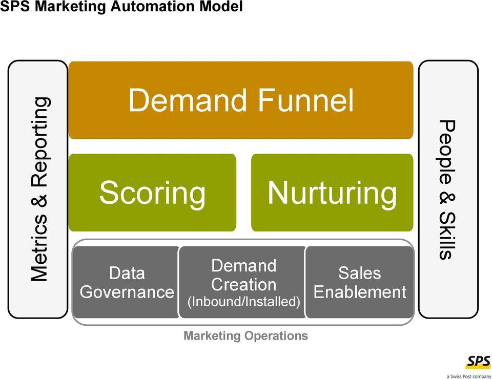 Demand Creation (Inbound/Installed) Nurturing