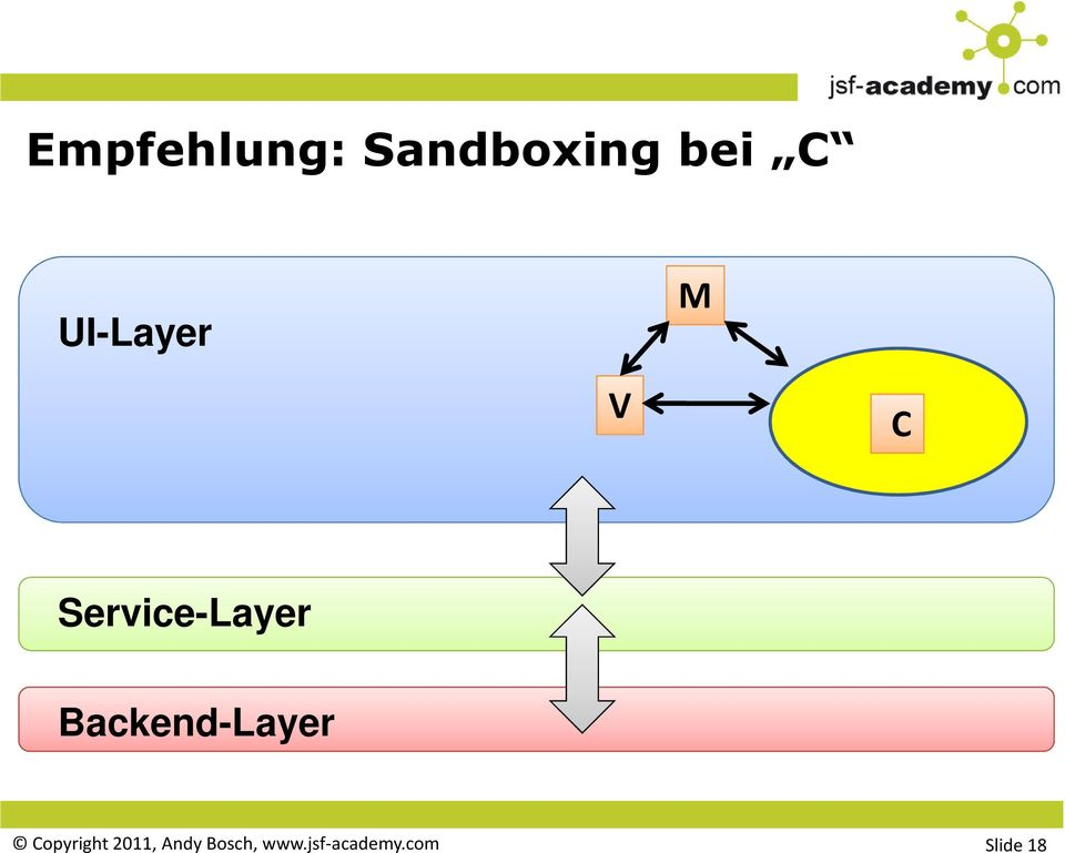 Backend-Layer Copyright 2011,