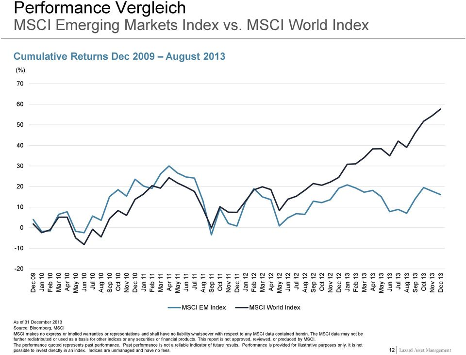 MSCI World Index Cumulative Returns Dec 2009 August 2013 (%) 70 60 50 40 30 20 10 0-10 -20 MSCI EM Index MSCI World Index As of 31 December 2013 Source: Bloomberg, MSCI MSCI makes no express or